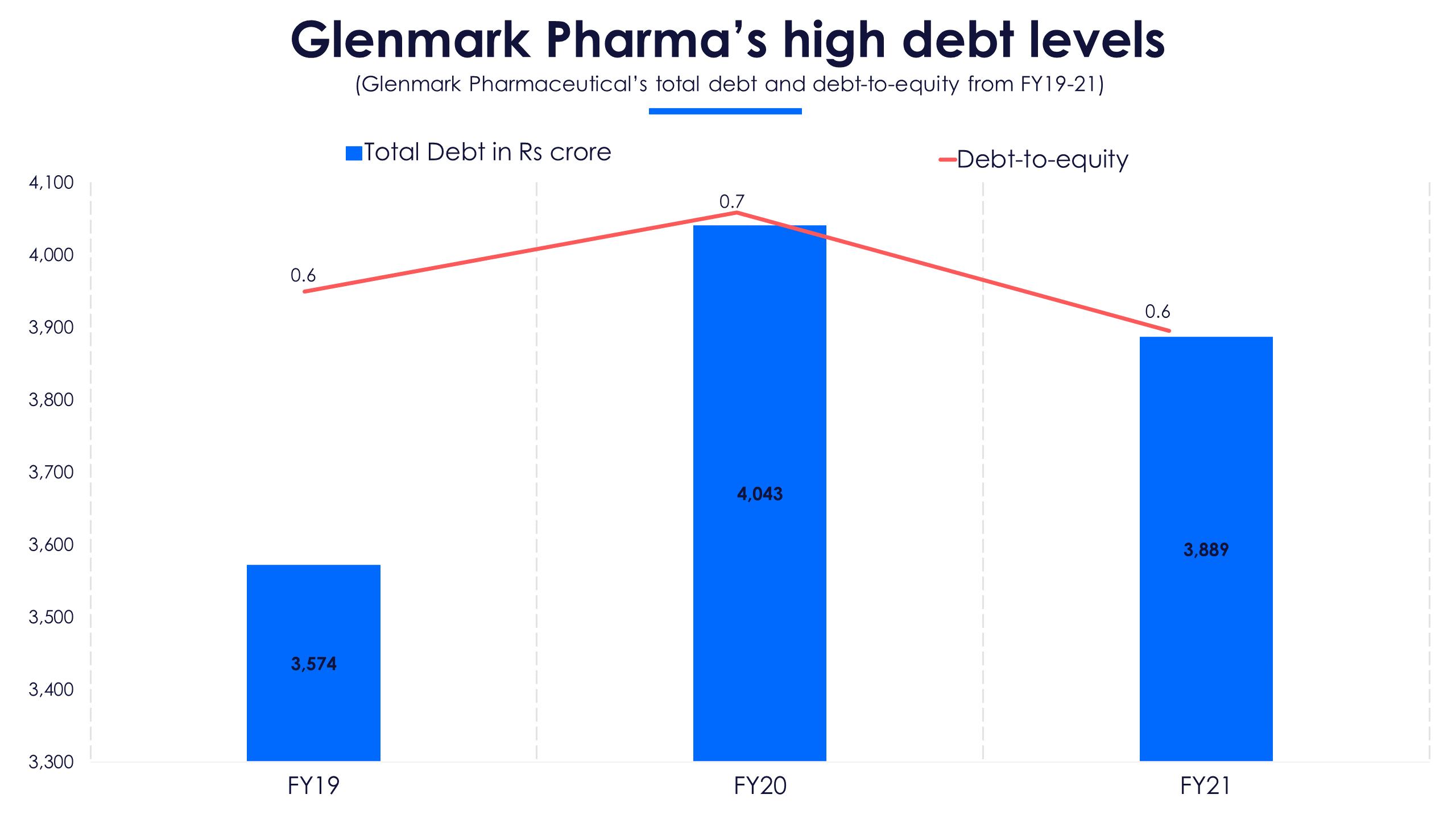 Glenmark Pharma Debt