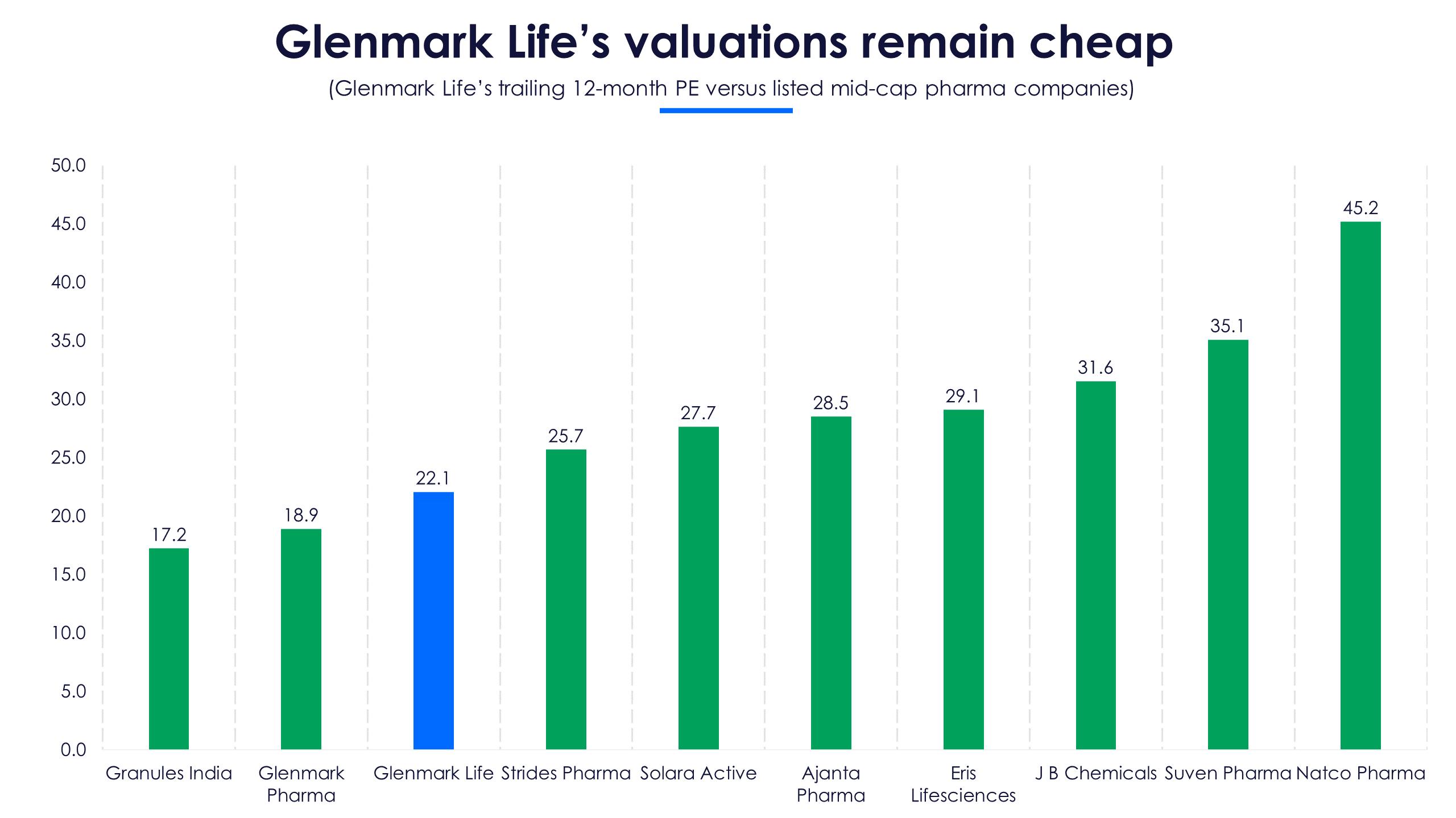 Glenmark Life PE