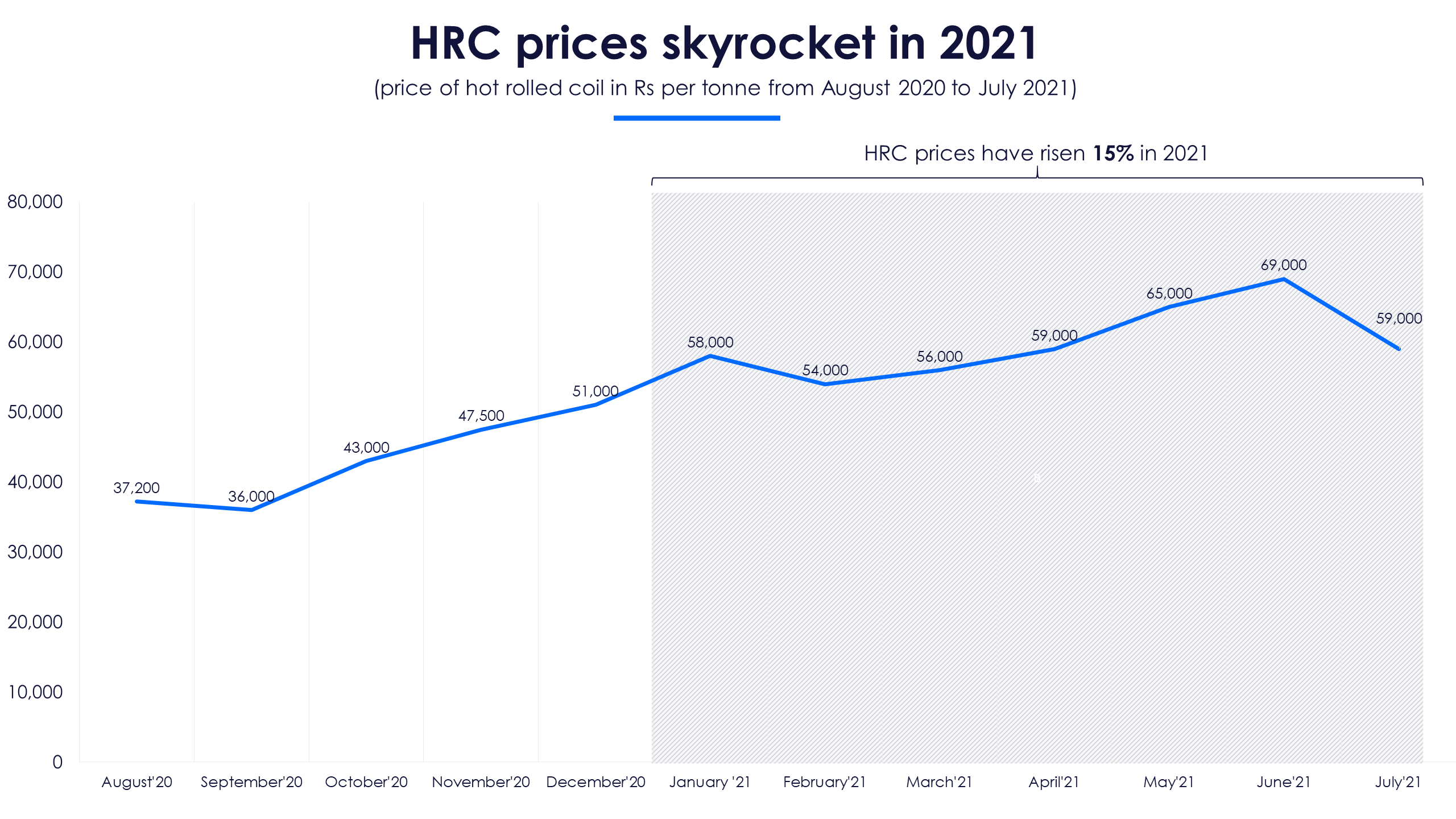 HRC prices