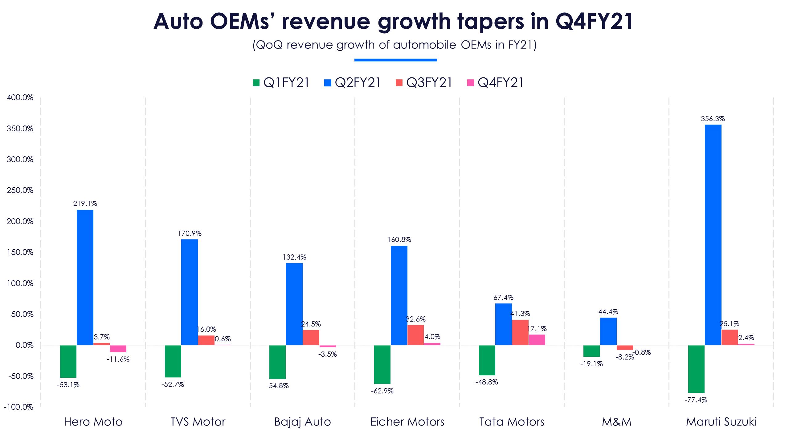 Auto revenues