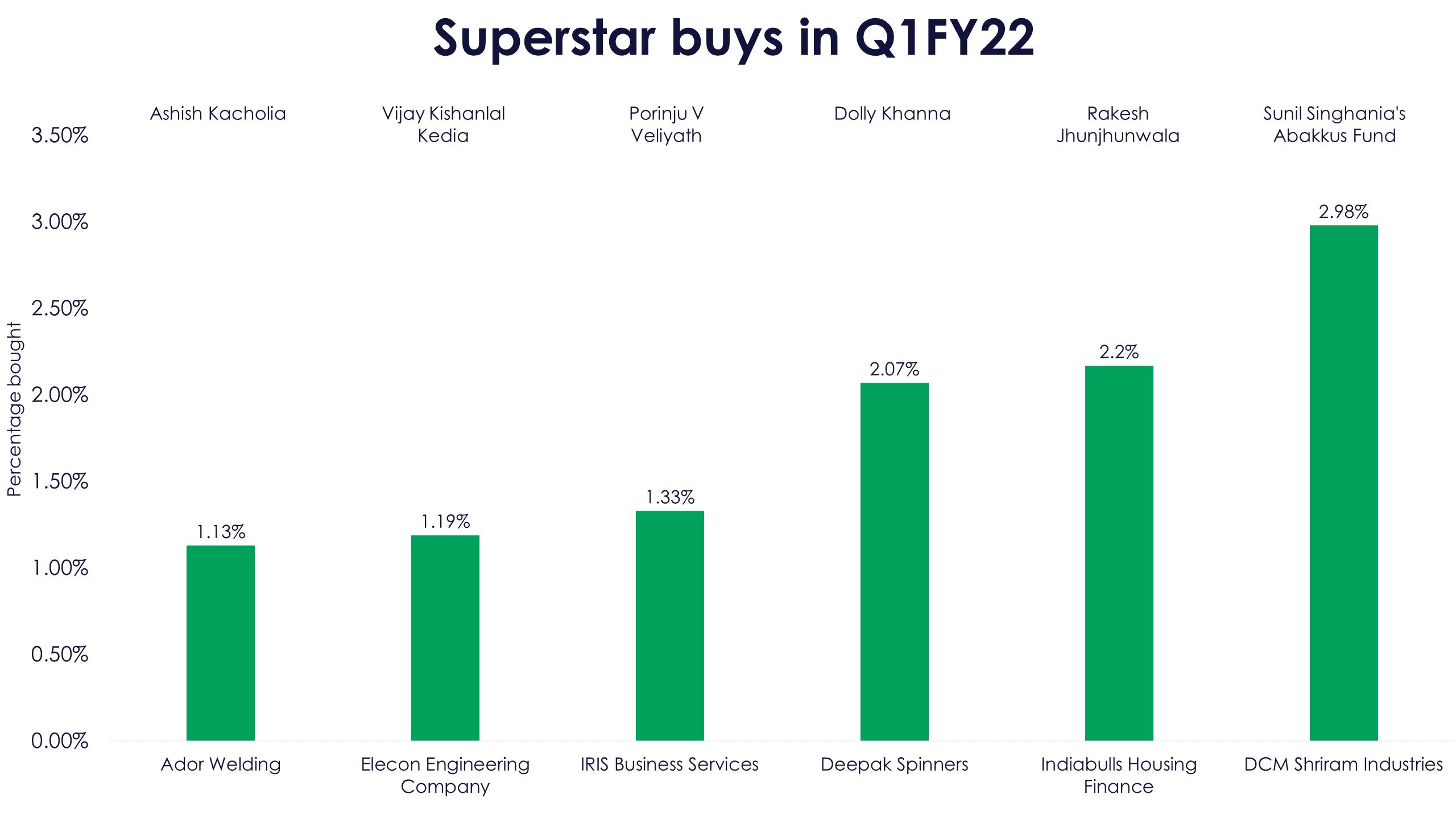 Superstar buys