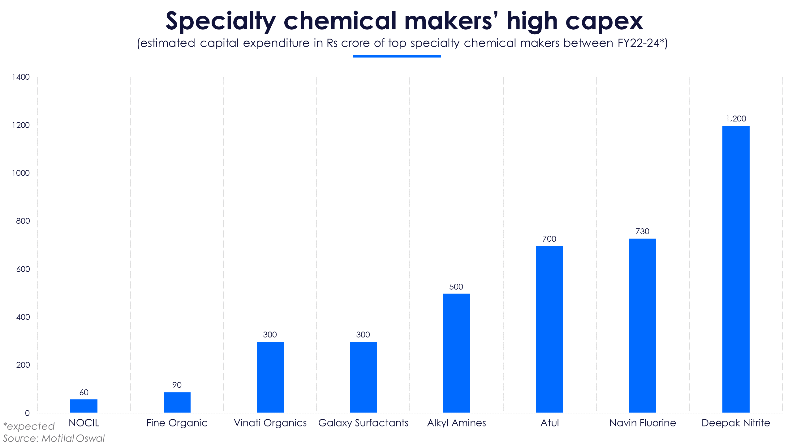 Specialty chemicals capex