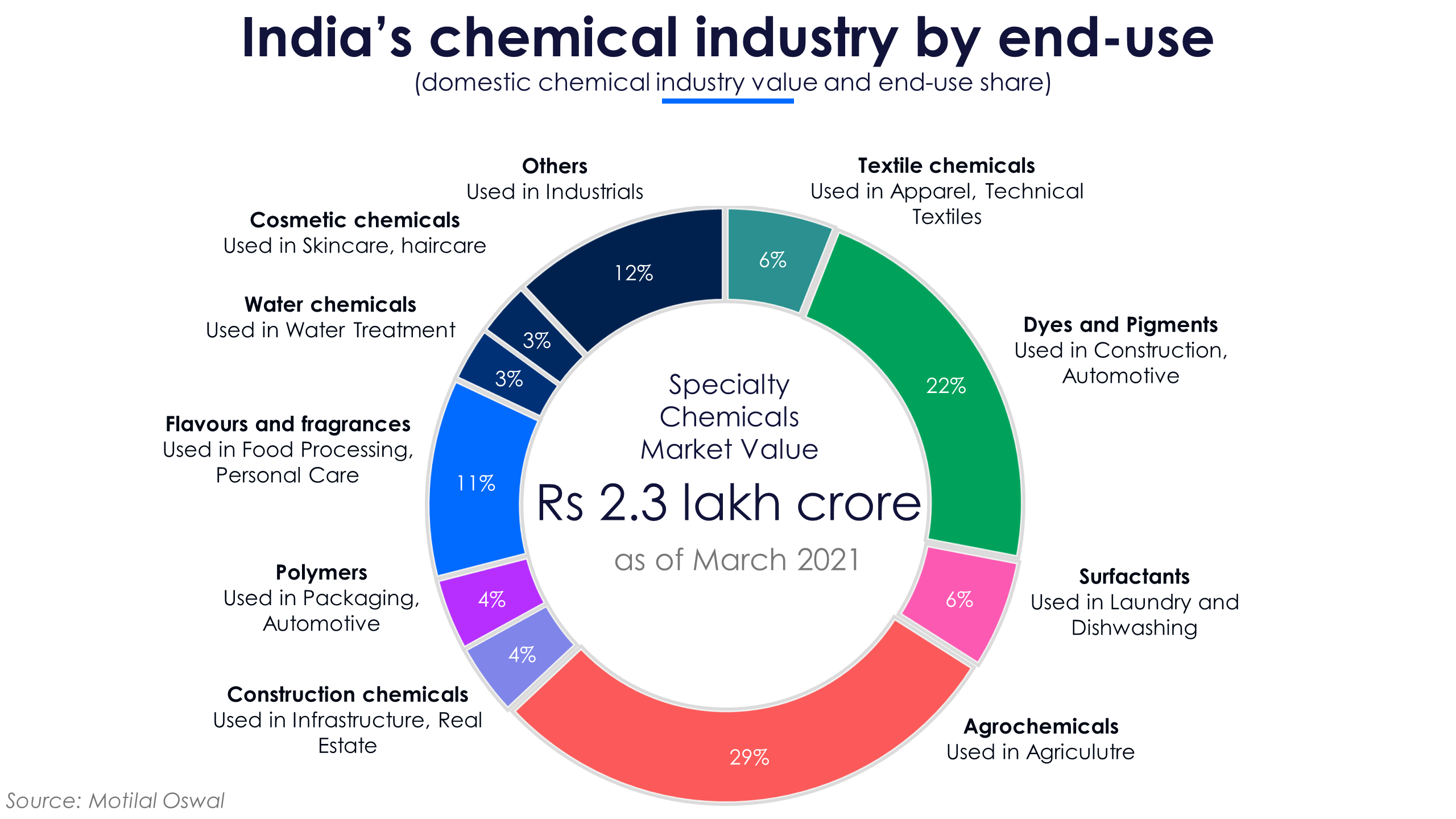 Specialty chemicals diversity