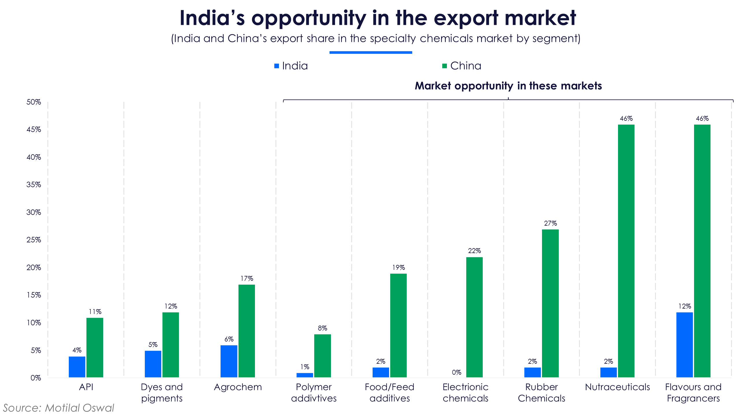 Specialty chemicals India opportunity