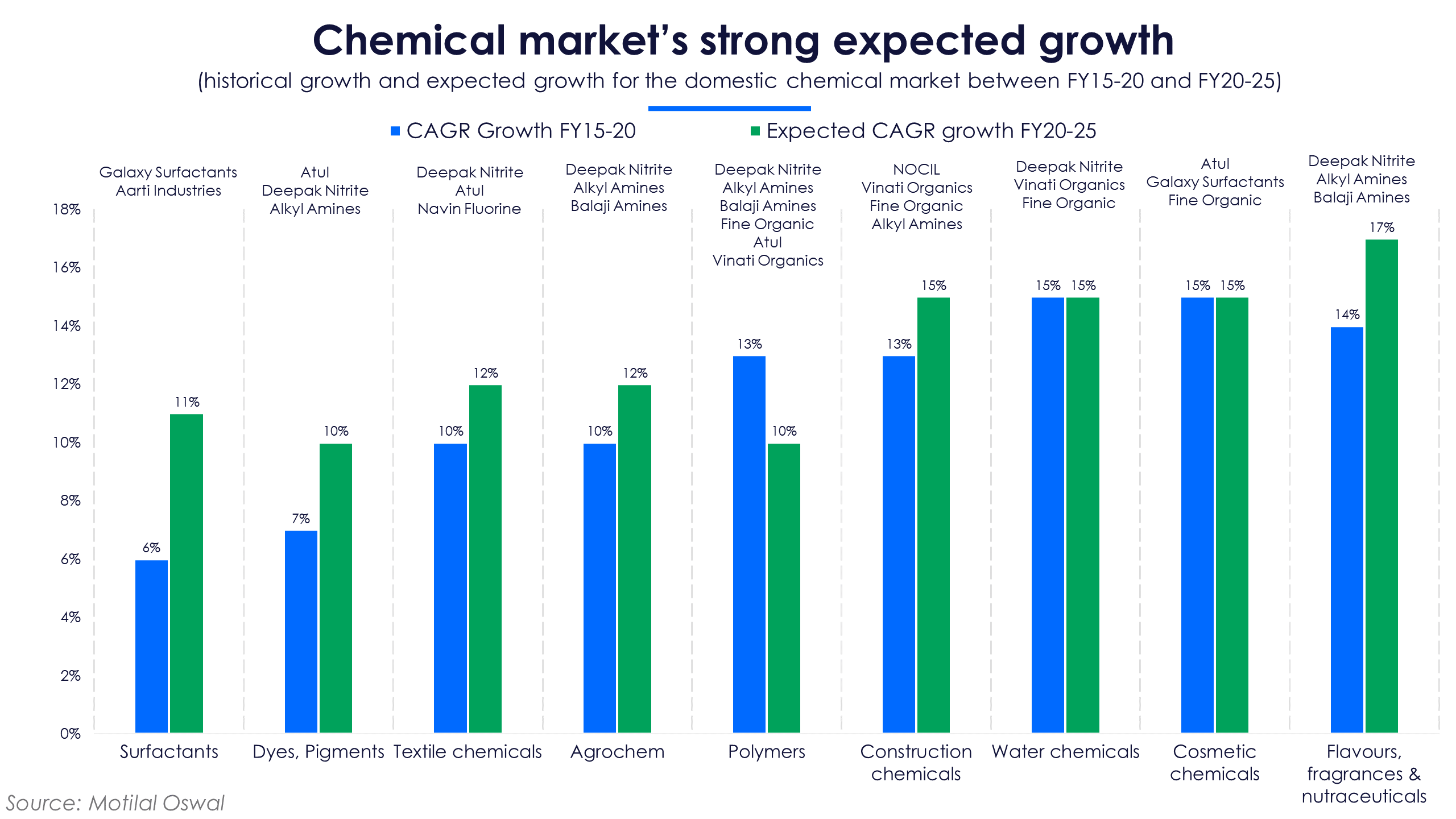 Specialty chemicals cagr
